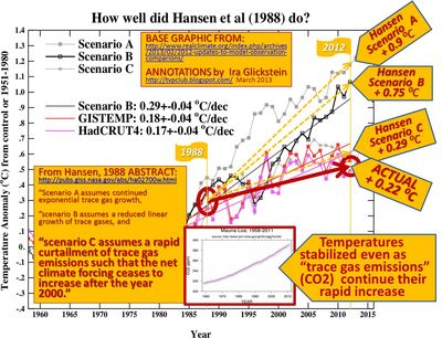Nasa hansen climate model failure 1988 global warming CO2 sensitivity