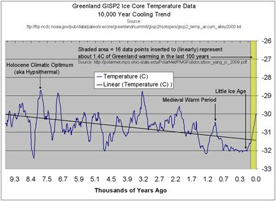 Global cooling climate change last 10000 years greenland gisp2 ice core