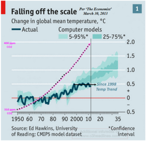 The Economist global cooling warming climate change atmosphere CO2