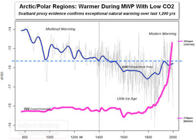 Medieval Period warmer arctic polar svalbard last 1200 years CO2
