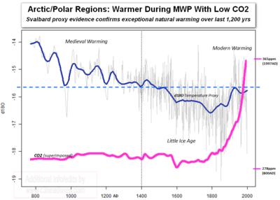 Medieval Period warmer arctic polar svalbard last 1200 years CO2