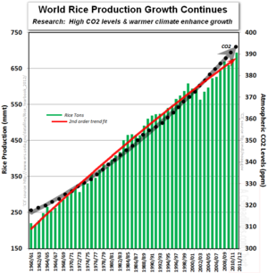 World rice production co2 levels global warming climate change alarmists 2012