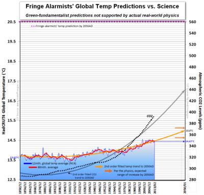 HadCRUT Global temperature physics prediction by 2050AD feb 2013