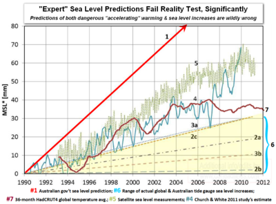 Australia climate experts sea level global warming predictions vs reality