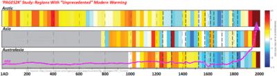 PAGES2K unprecedented modern warming regions climate change April2013