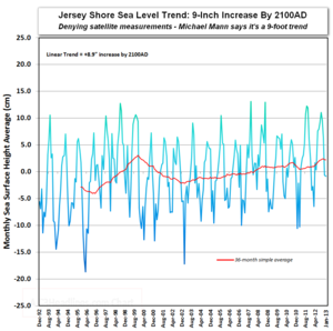 Jersey shore sea level satellite measurement vs michael mann global warming prediction may2013
