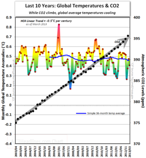 Hadcrut4 co2 global warming cooling last 10 years march 2013