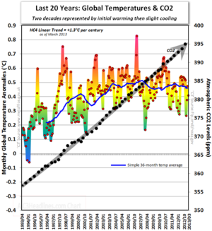 Hadcrut4 co2 global warming cooling last 20 years march 2013