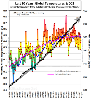 Hadcrut4 co2 global warming cooling last 30 years march 2013