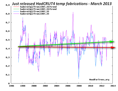 Global warming hadcrut4 global temperature fabrication misleading march 2013