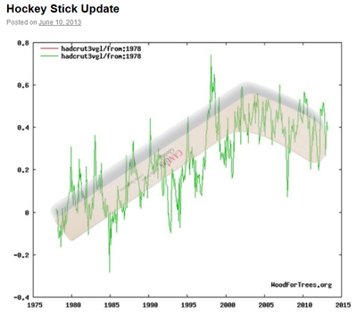 Michael mann global warming hockey stick 1978-2013