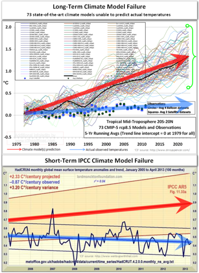 Massive and consistent climate model consensus failure global warming