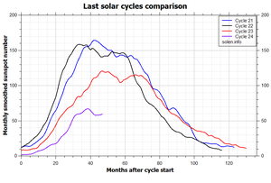 Comparison_recent solar_cycles