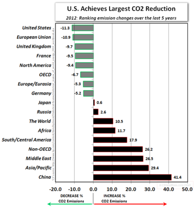 2012 co3 emission reductions US versus world over last 5 years