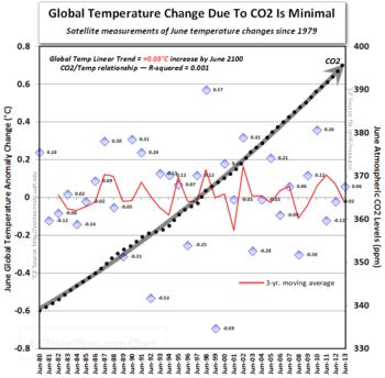 Global warming june satellite temperatures co2 ipcc