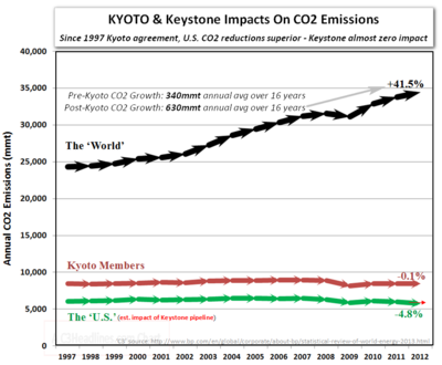 Kyoto protocol co2 emissions world US keystone pipeline impact