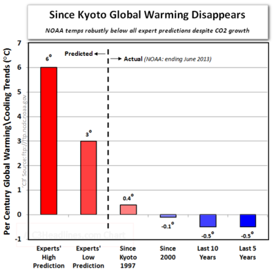 Since kyoto protocol global warming co2 expert predictions