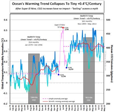 Ipcc gold standard boiling oceans co2 global warming