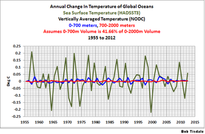 Ocean-heat-temp-changes-comparisons-global warming