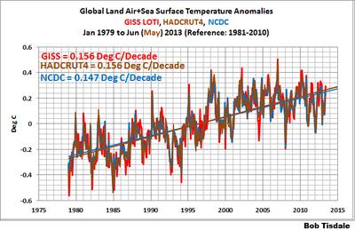Noaa hadcrut4 nasa giss global warming comparison since 1979 june2013