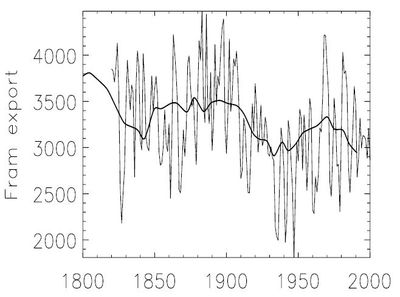 Solar cycle length sea ice fram_strait-export_fig1-7