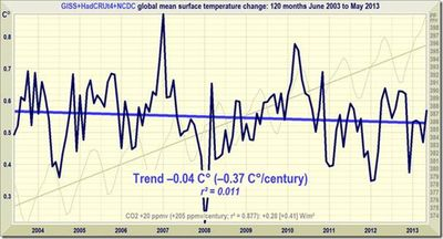 Combined 10 year global temperature trend june 2013 monckton