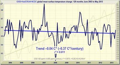 Combined 10 year global temperature trend june 2013 monckton