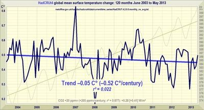 Hadcrut 4 10 year global temperature trend june 2013 monckton