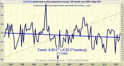 Hadcrut 4 10 year global temperature trend june 2013 monckton