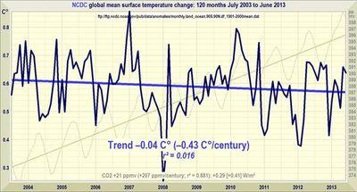 Noaa ncdc 10 year global temperature trend june 2013 monckton