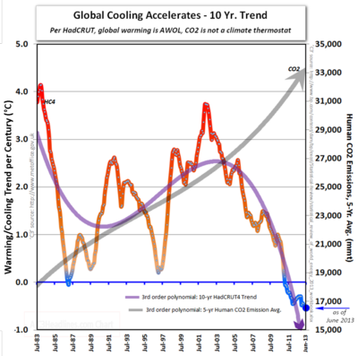 Global cooling accelerates warming hadcrut 4 co2 10 year trend IPCC