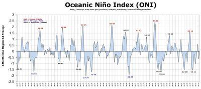 El nino la nina chart oni oceanic nino index noaa