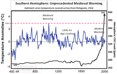 Unprecedented medieval warming chile southern hemisphere south america study