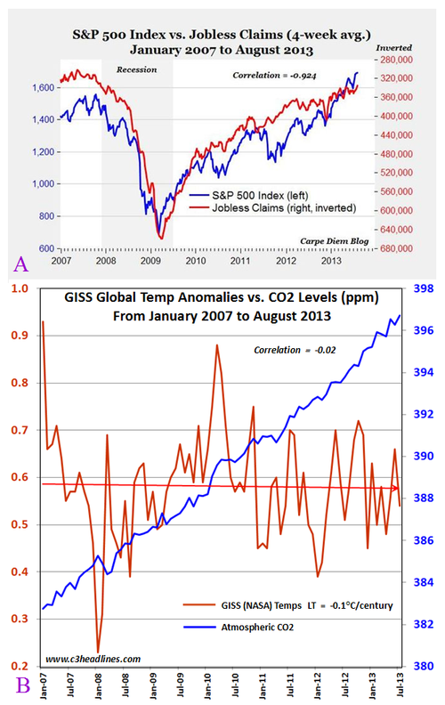Co2 nasa global temperatures no correlation since at least 2007