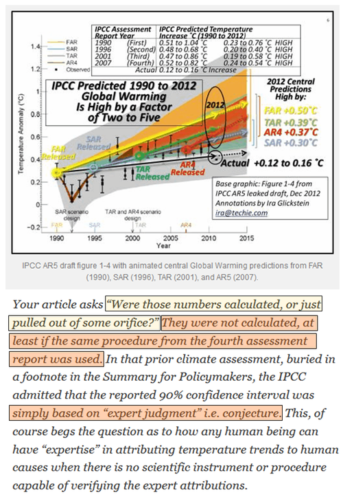 IPCC unicorn climate science lies about 95 percent claim ar5