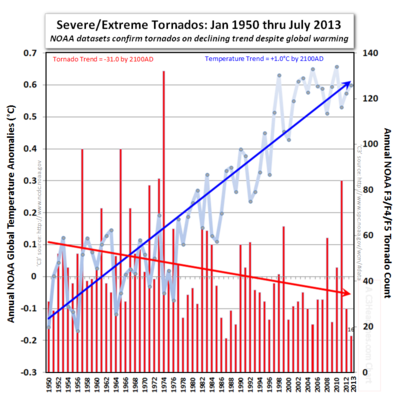 Tornado global warming cooling trends
