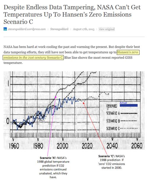 Nasa Hansen global warming prediction 1988