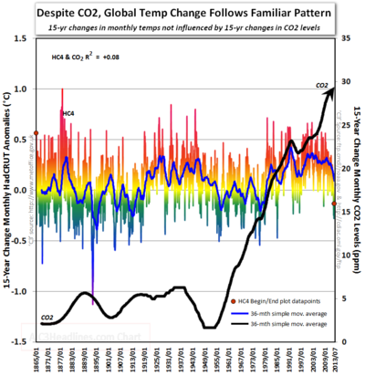 Global warming 15 yr changes Hadcrut4 co2 as of 073113