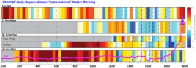 PAGES2K no unprecedented modern warming regions climate change April2013