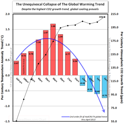 Unequivocal global cooling warning trend co2 hadcrut4 april 2013