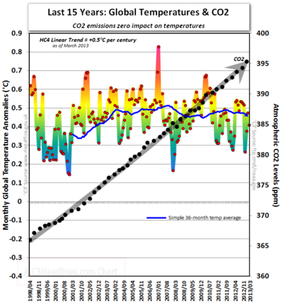 Hadcrut4 co2 global warming cooling last 15 years march 2013