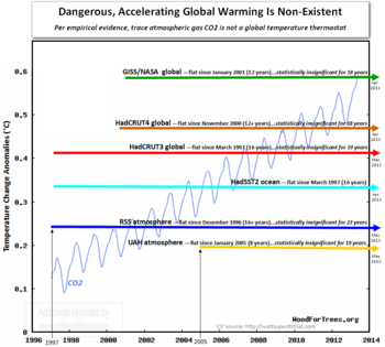 Stupid global warming myths_dangerous accelerating global warming CO2 thermostat