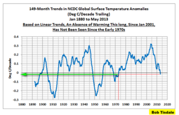 Global cooling trend warming climate change last 12 years may2013