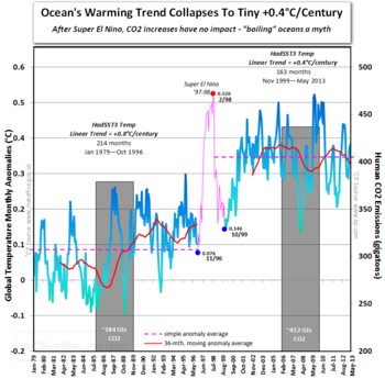 Ipcc gold standard boiling oceans co2 global warming