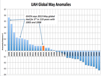 UAH satellite temp anomalies_may2013