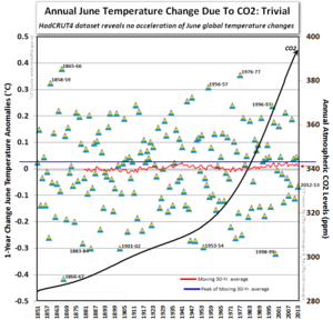 Ipcc hadcrut 4 annual global warming temperature climate change june 2013