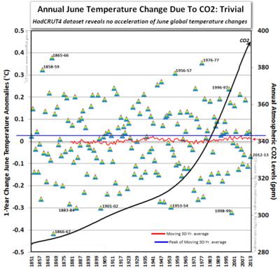 Ipcc hadcrut 4 annual global warming temperature climate change june 2013