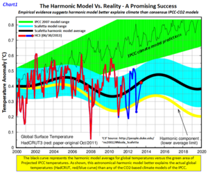 Scafetta simple climate model harmonics june2013 b