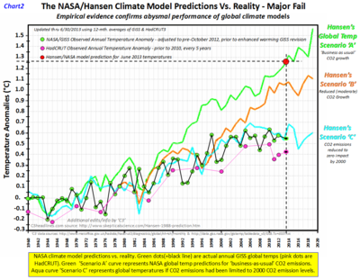 Nasa hansen climate model june 2013 b