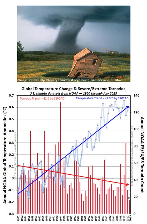Obama climate lies ernest moniz tornadoes global warming change